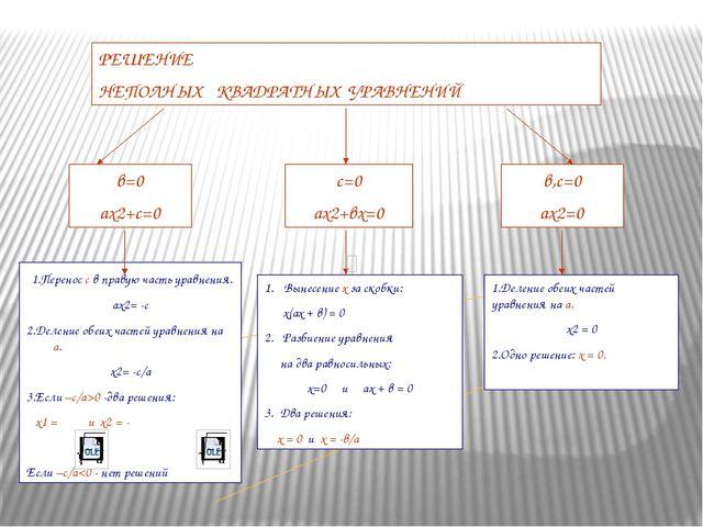 РЕШЕНИЕ НЕПОЛНЫХ КВАДРАТНЫХ УРАВНЕНИЙ в=0 ах2+с=0 с=0 ах2+вх=0 в,с=0 ах2=0 1...