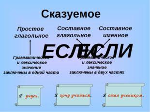 Сказуемое Простое глагольное Составное глагольное Составное именное Грамматич