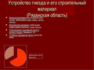 Устройство гнезда и его строительный материал (Рязанская область) Внешний мат
