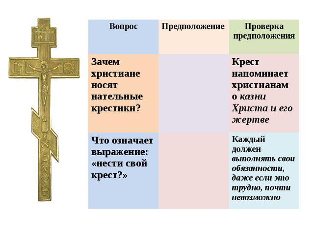 ВопросПредположение Проверка предположения Зачем христиане носят нательные...