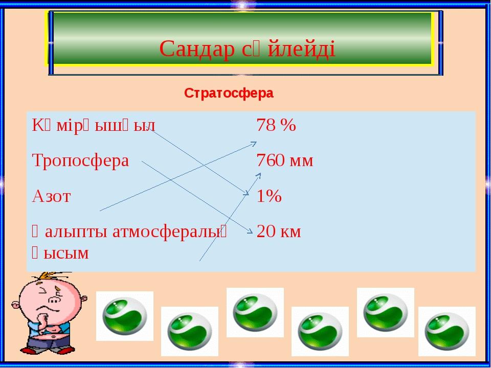 Сандар сөйлейді Стратосфера Көмірқышқыл 78% Тропосфера 760мм Азот 1% Қалыпты...