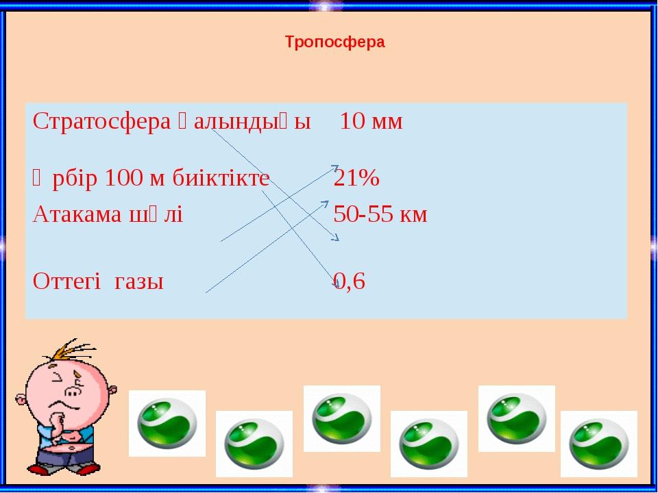 Тропосфера Стратосферақалындығы 10 мм Әрбір100м биіктікте 21% Атакамашөлі 50-...