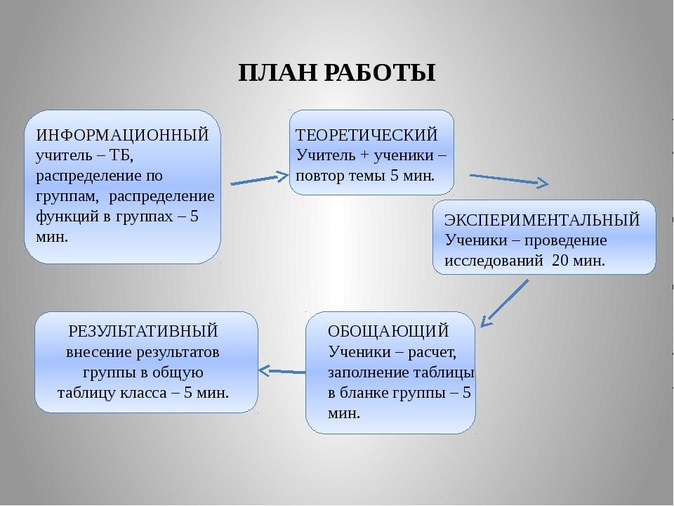 ПЛАН РАБОТЫ ИНФОРМАЦИОННЫЙ учитель – ТБ, распределение по группам, распредел...