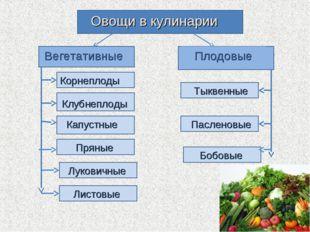 Овощи в кулинарии Вегетативные Плодовые Корнеплоды Клубнеплоды Капустные Луко