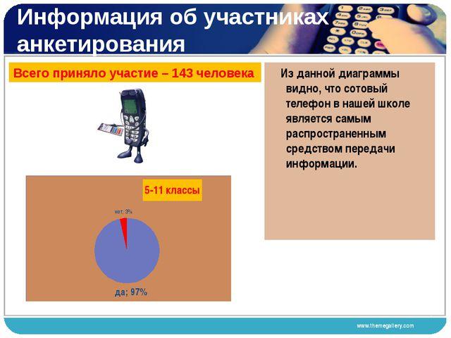 Информация об участниках анкетирования Всего приняло участие – 143 человека 4...