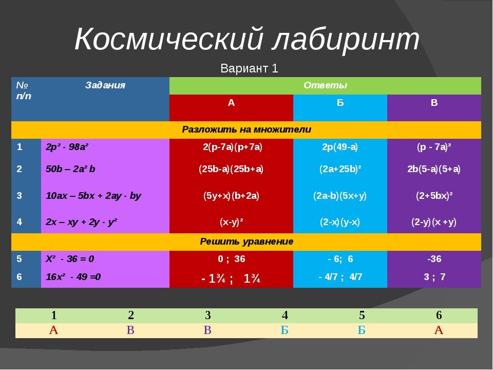 Космический лабиринт Вариант 1 №п/п Задания Ответы А Б В Разложитьнамножители...