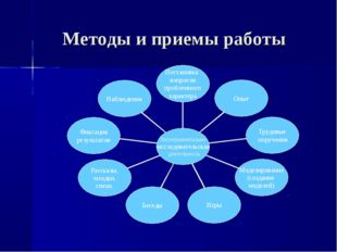Методы и приемы работы