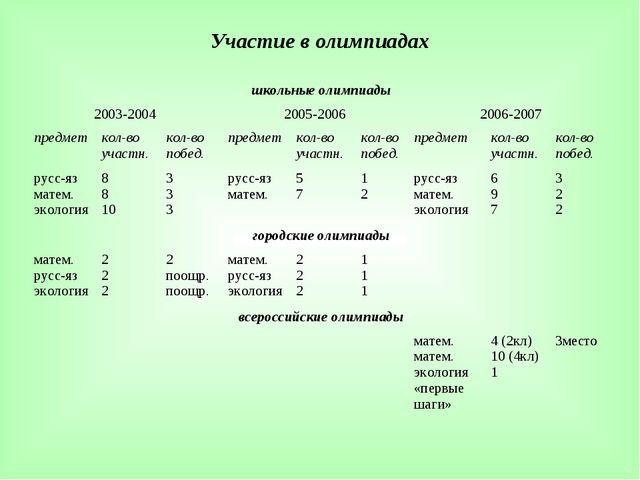 Участие в олимпиадах школьные олимпиады 2003-20042005-20062006-2007 предм...