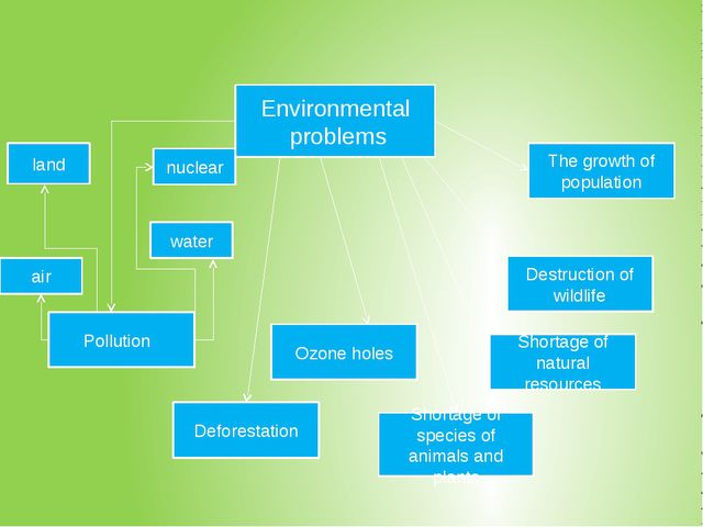 Environmental problems Shortage of natural resources The growth of populatio...