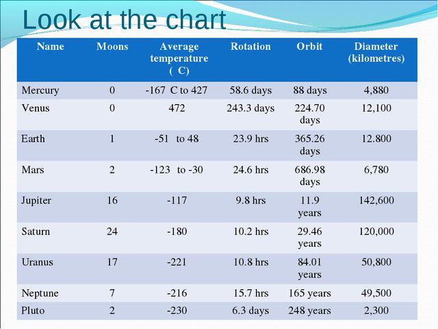 Look at the chart NameMoonsAverage temperature (⁰C)RotationOrbitDiameter...