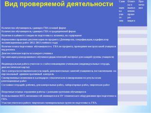 Вид проверяемой деятельностиСамо-оценка учи-те-лемОтмет-ка о выпол-нении пр