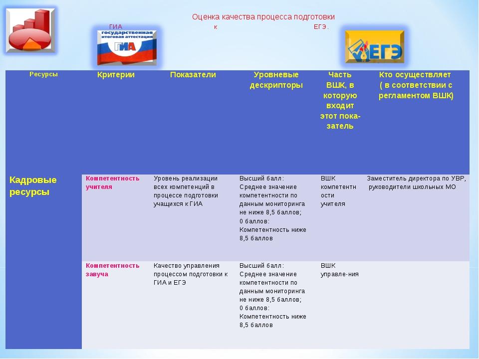 Оценка качества процесса подготовки ГИА к ЕГЭ. РесурсыКритерииПоказателиУр...