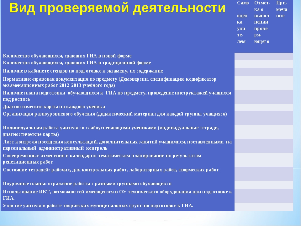 Вид проверяемой деятельностиСамо-оценка учи-те-лемОтмет-ка о выпол-нении пр...