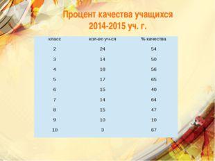 Процент качества учащихся 2014-2015 уч. г. класс кол-во уч-ся % качества 2 24