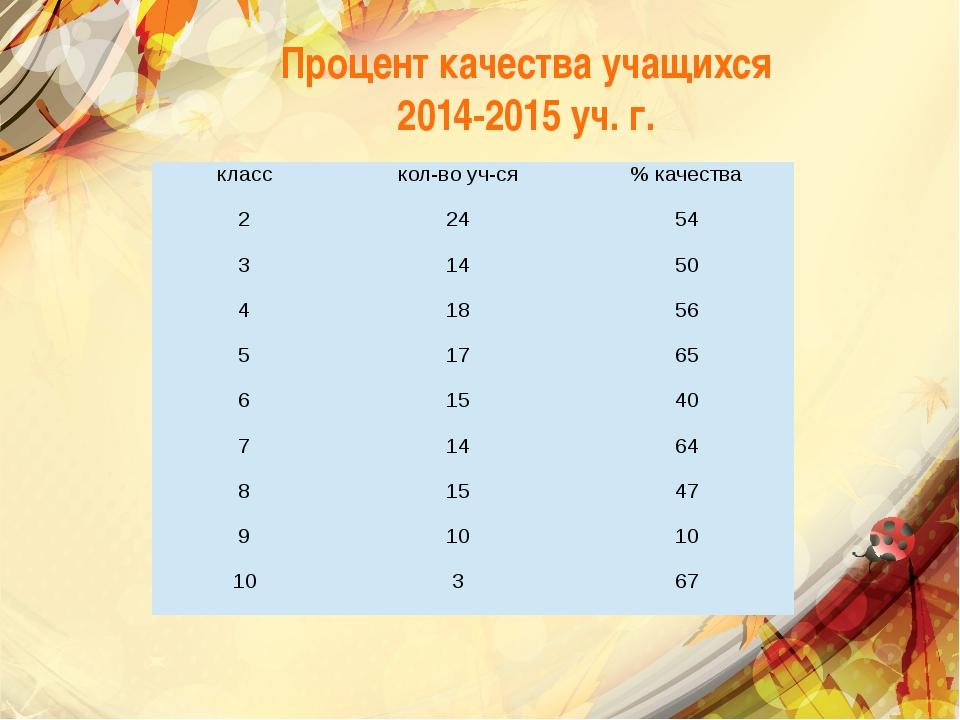 Процент качества учащихся 2014-2015 уч. г. класс кол-во уч-ся % качества 2 24...