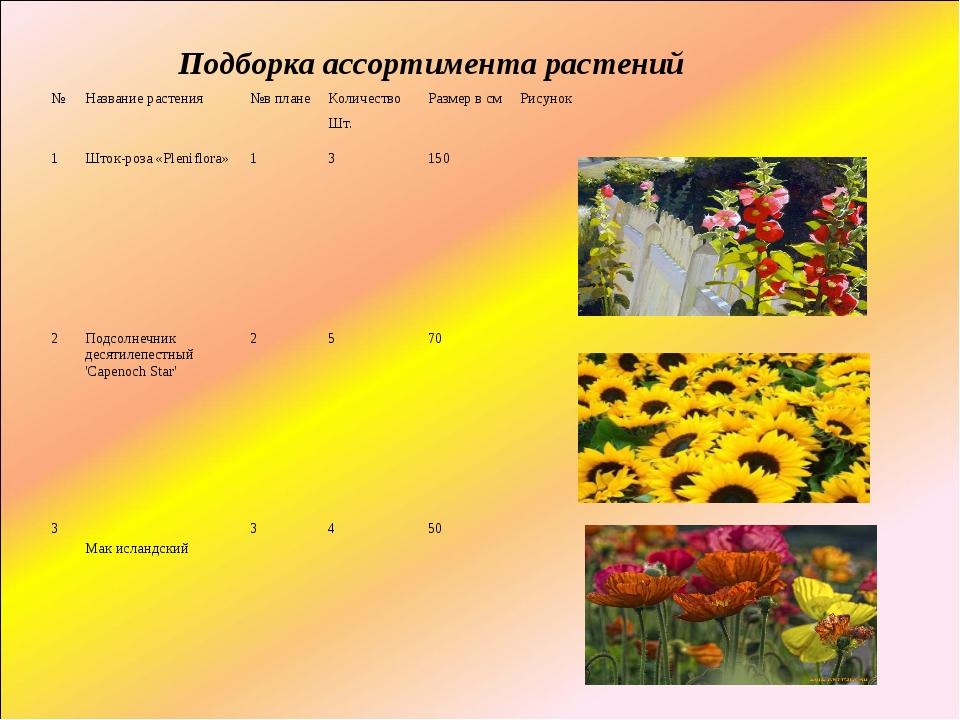 Подборка ассортимента растений №Название растения№в планеКоличество Шт.Ра...
