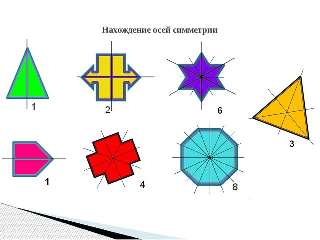 Нахождение осей симметрии