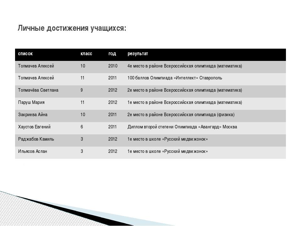 Личные достижения учащихся: список класс год результат Толмачев Алексей 10 20...