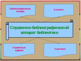 Справочно-библиографический аппарат библиотеки Библиографические пособия Спра