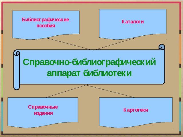 Справочно-библиографический аппарат библиотеки Библиографические пособия Спра...
