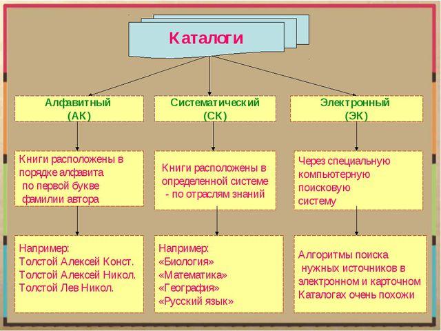 Алфавитный (АК) Систематический (СК) Электронный (ЭК) Книги расположены в пор...