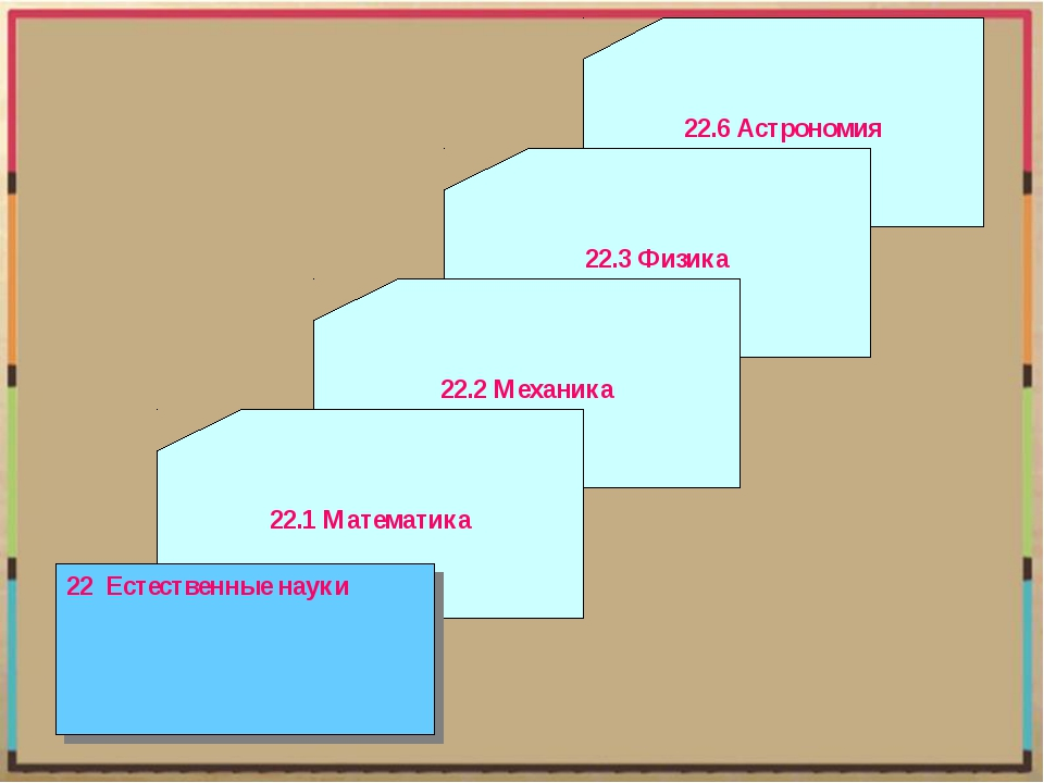 22.6 Астрономия 22.3 Физика 22.2 Механика 22.1 Математика 22 Естественные науки