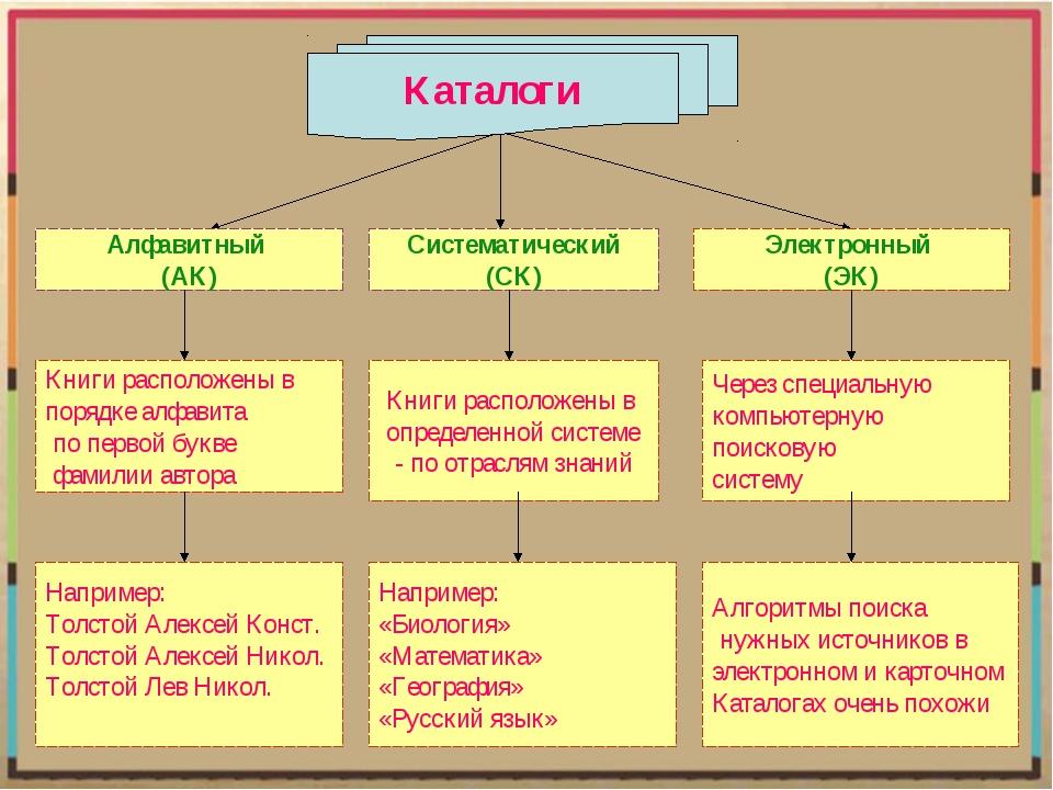 Инструкция по организации систематического каталога