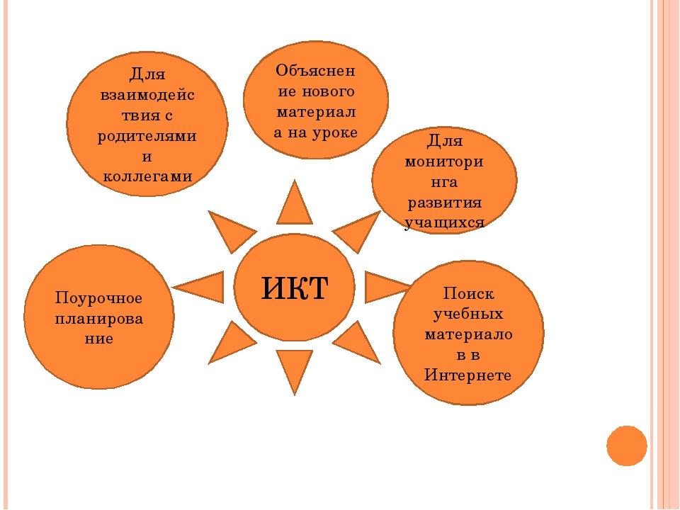 ИКТ Объяснение нового материала на уроке Для мониторинга развития учащихся По...