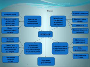 Модель:развитие творческой активности дошкольников (программа Н.Ф.Сорокиной и