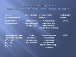 Способ идентификацииДостоинстваОграничение методаИнформативность Величины