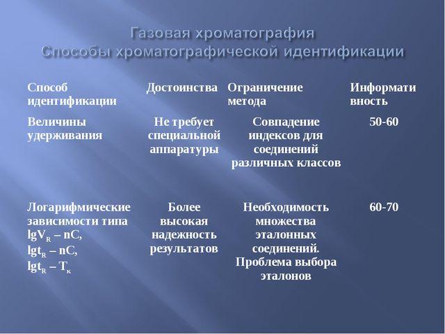 Способ идентификацииДостоинстваОграничение методаИнформативность Величины...