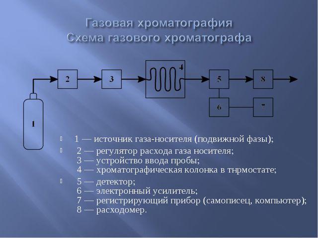 1 — источник газа-носителя (подвижной фазы); 2 — регулятор расхода газа носи...