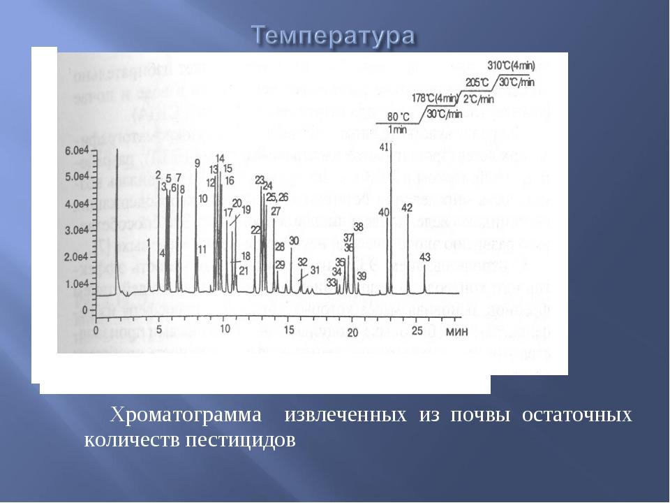 Хроматограмма извлеченных из почвы остаточных количеств пестицидов