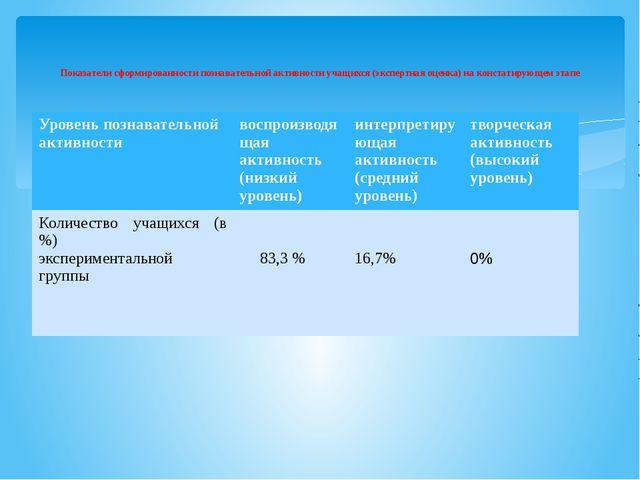 Показатели сформированности познавательной активности учащихся (экспертная о...