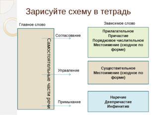 Зарисуйте схему в тетрадь Самостоятельные части речи Согласование Управление