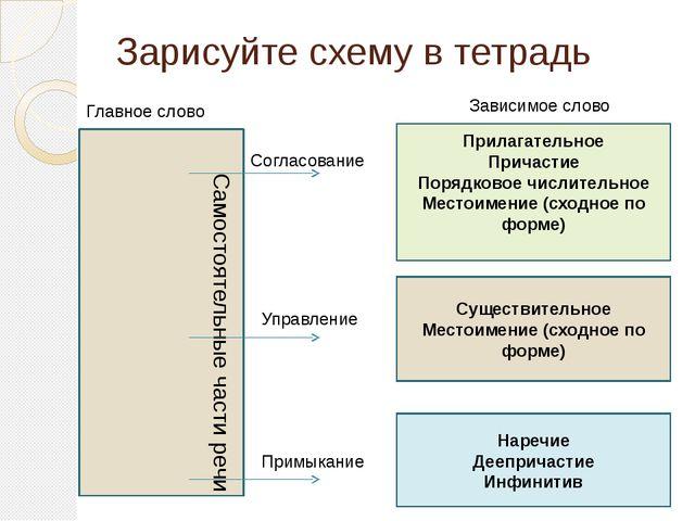 Зарисуйте схему в тетрадь Самостоятельные части речи Согласование Управление...