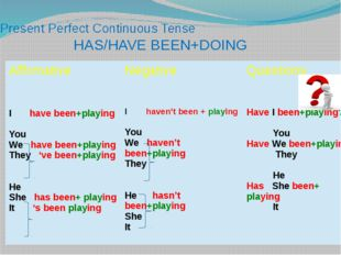 Present Perfect Continuous Tense HAS/HAVE BEEN+DOING Affirmative Negative Que