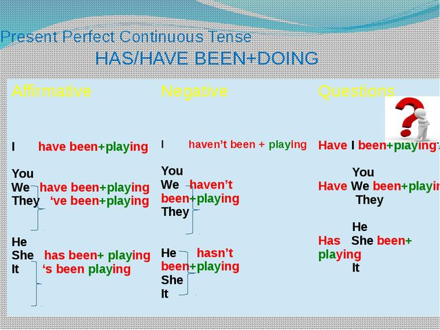 Present Perfect Continuous Tense HAS/HAVE BEEN+DOING Affirmative Negative Que...