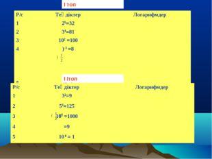 5= 4= 2= ( -3= І топ І Ітоп Р/сТеңдіктерЛогарифмдер 125=32 234=81 3102