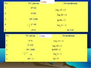 5= 4= 2= ( -3= 2= 3= 3= -2= 0= І топ І топ Р/сТеңдіктерЛогарифмдер 125=32