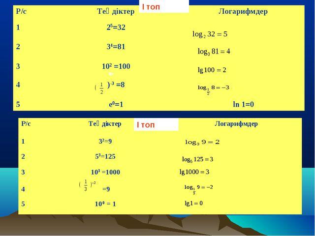 5= 4= 2= ( -3= 2= 3= 3= -2= 0= І топ І топ Р/сТеңдіктерЛогарифмдер 125=32...
