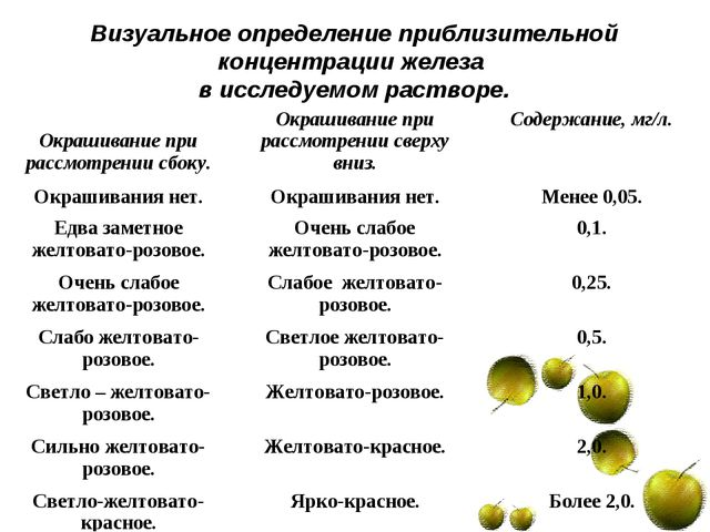 Визуальное определение приблизительной концентрации железа в исследуемом раст...