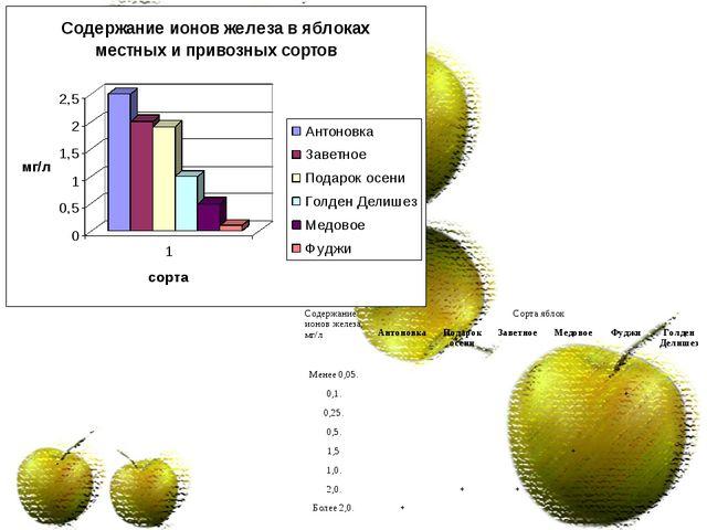 Содержание ионов железа, мг/лСорта яблок АнтоновкаПодарок осениЗаветное...