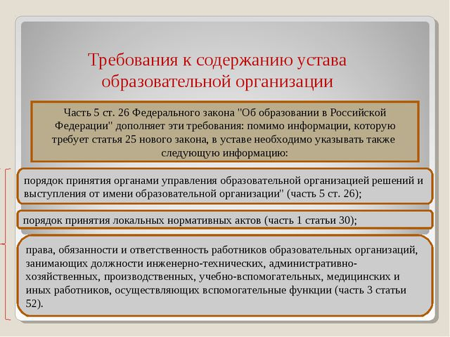 Требования к содержанию устава образовательной организации * Часть 5 ст. 26...