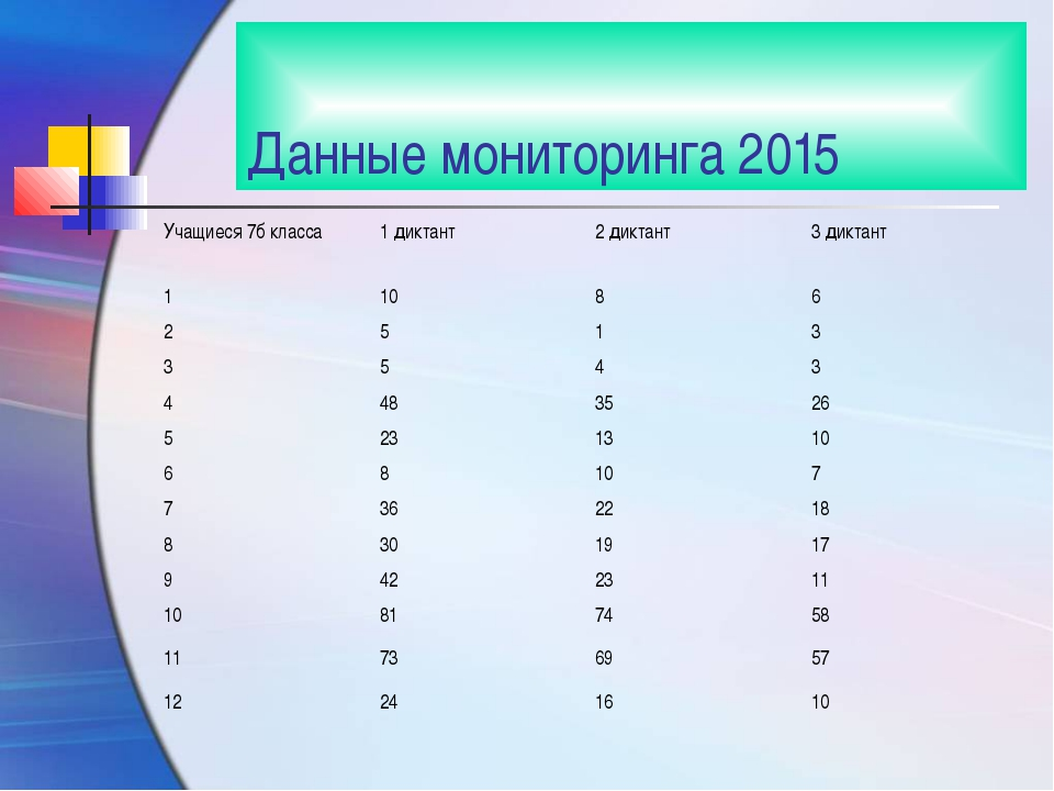 Данные мониторинга 2015