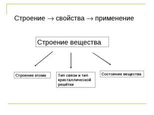 Строение  свойства  применение Строение вещества Строение атома Тип связи и