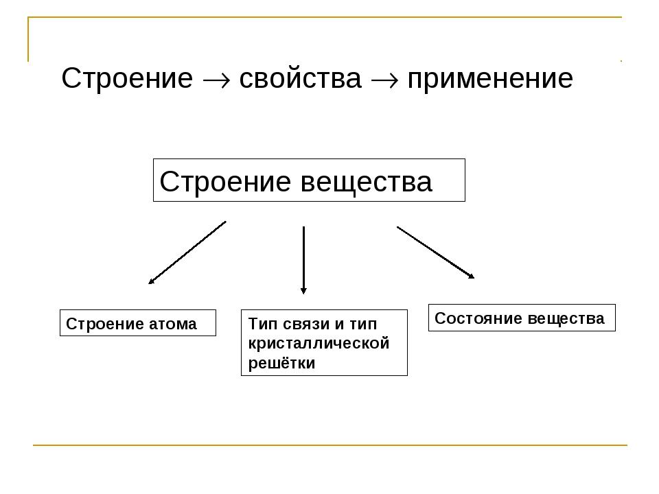 Строение  свойства  применение Строение вещества Строение атома Тип связи и...
