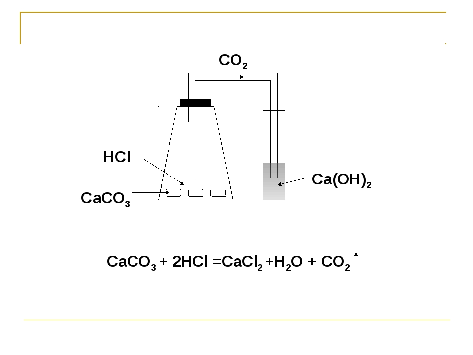 CO2 СaCO3 HCl Ca(OH)2 СaCO3 + 2HCl =CaCl2 +H2O + CO2