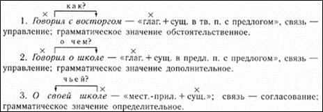 Письменный разбор словосочетаний