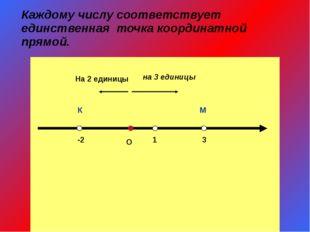 Каждому числу соответствует единственная точка координатной прямой. О 1 3 М